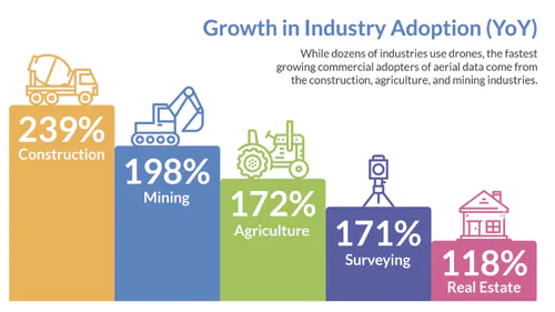 Growth in industry adoption