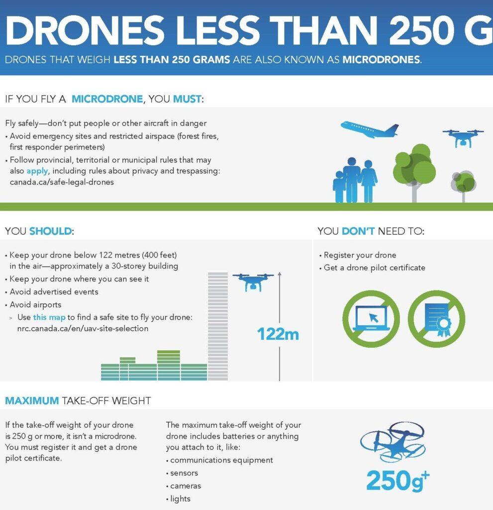 Transport Canada - Micro Drones